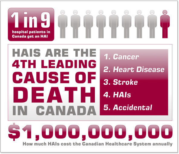 """One in nine hospital patients in Canada get an HAI [/fusion_text]<div class=""""fusion-text""""><p> HAIs are the fourth leading cause of death in Canada </p> </div><div class=""""fusion-text""""></div> HAIs cost the Canadian healthcare system approximately $1 billion CAD annually"""
