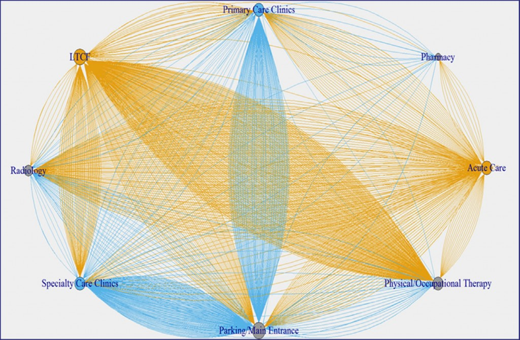 Network graph of wheelchair movement within the facility during a 3-day period. Transports including inpatient origins or destinations are shown in yellow, and all other trips are shown in blue. LTCF, long-term care facility. Reprinted from A.L. Jencson et al. / American Journal of Infection Control 47 (2019) 459−461